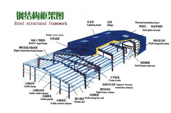 长沙钢结构开发有限公司;
